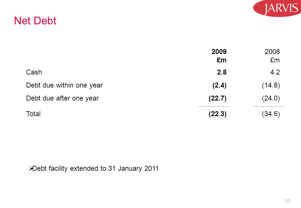 10 Net Debt 2009 £m 2008 £m Cash2.84.2 Debt due within one year(2.4)(14.8) Debt due after one year(22.7)(24.0) Total(22.3)(34.6) Debt facility extende