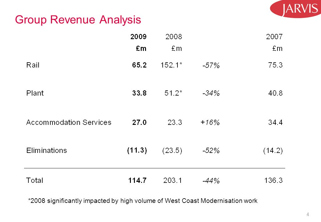 4 Group Revenue Analysis *2008 significantly impacted by high volume of West Coast Modernisation work