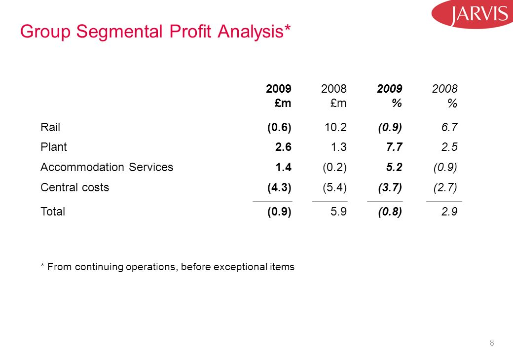 8 Group Segmental Profit Analysis* 2009 £m 2008 £m 2009 % 2008 % Rail(0.6)10.2(0.9)6.7 Plant2.61.37.72.5 Accommodation Services1.4(0.2)5.2(0.9) Central costs(4.3)(5.4)(3.7)(2.7) Total(0.9)5.9(0.8)2.9 * From continuing operations, before exceptional items
