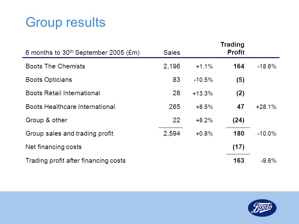 Group results 6 months to 30 th September 2005 (£m)Sales Trading Profit Boots The Chemists2,196 +1.1% 164 -18.6% Boots Opticians83 -10.5% (5) Boots Re
