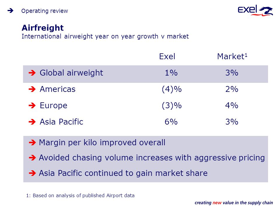 Airfreight International airweight year on year growth v market ExelMarket 1 Global airweight 1% 3% Americas (4)% 2% Europe (3)% 4% Asia Pacific 6% 3% Operating review 1: Based on analysis of published Airport data Margin per kilo improved overall Avoided chasing volume increases with aggressive pricing Asia Pacific continued to gain market share