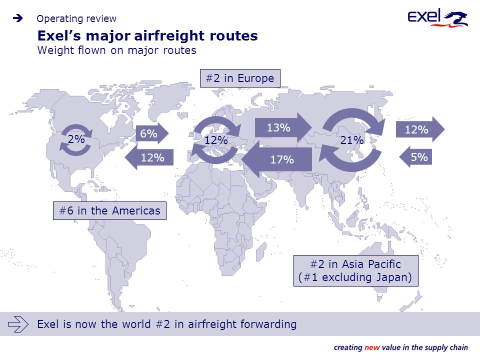 12% #2 in Asia Pacific (#1 excluding Japan) #2 in Europe #6 in the Americas Exels major airfreight routes Weight flown on major routes Operating review Exel is now the world #2 in airfreight forwarding 12% 2% 21% 12% 17% 13% 6% 5%