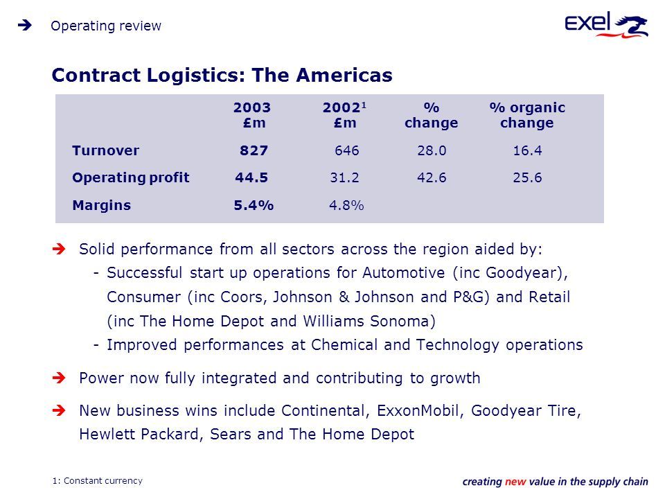 Contract Logistics: The Americas Solid performance from all sectors across the region aided by: -Successful start up operations for Automotive (inc Goodyear), Consumer (inc Coors, Johnson & Johnson and P&G) and Retail (inc The Home Depot and Williams Sonoma) -Improved performances at Chemical and Technology operations Power now fully integrated and contributing to growth New business wins include Continental, ExxonMobil, Goodyear Tire, Hewlett Packard, Sears and The Home Depot Operating review 2003 £m 2002 1 £m % change % organic change Turnover 827 64628.016.4 Operating profit44.531.242.625.6 Margins 5.4% 4.8% 1: Constant currency