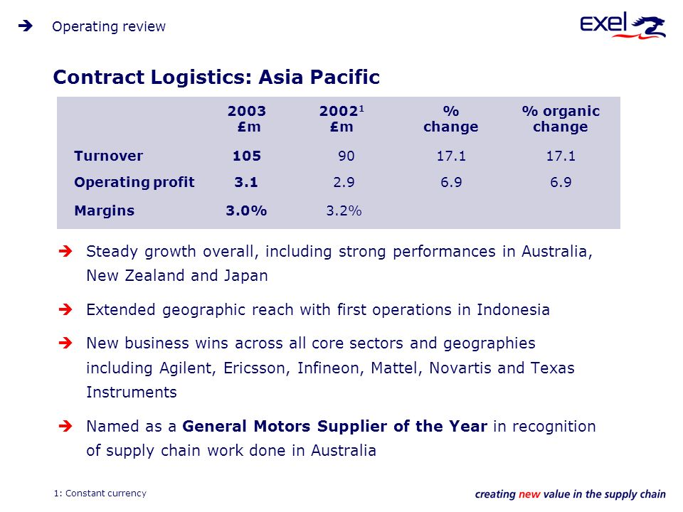 Contract Logistics: Asia Pacific Steady growth overall, including strong performances in Australia, New Zealand and Japan Extended geographic reach with first operations in Indonesia New business wins across all core sectors and geographies including Agilent, Ericsson, Infineon, Mattel, Novartis and Texas Instruments Named as a General Motors Supplier of the Year in recognition of supply chain work done in Australia Operating review 2003 £m 2002 1 £m % change % organic change Turnover105 9017.1 Operating profit3.1 2.96.9 Margins3.0% 3.2% 1: Constant currency