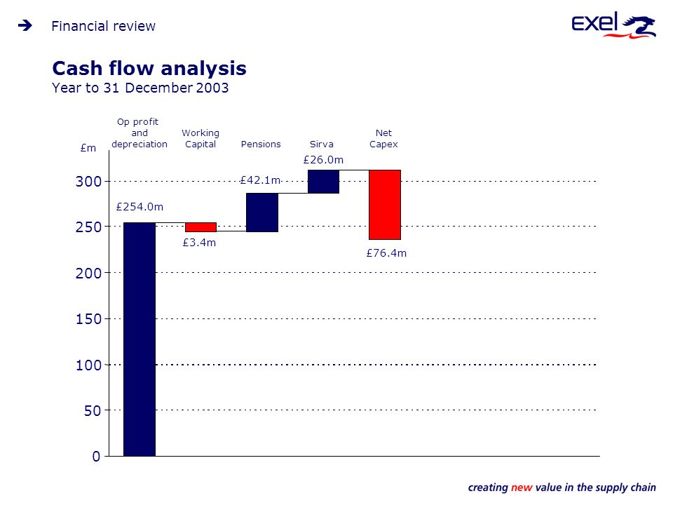 Cash flow analysis Year to 31 December 2003 Financial review 0 50 100 150 200 250 300 £254.0m Working Capital £3.4m Pensions £42.1m Sirva £26.0m Net Capex £76.4m Op profit and depreciation £m