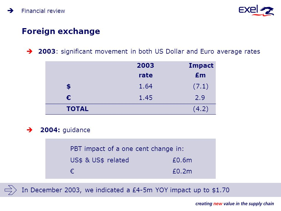 2003: significant movement in both US Dollar and Euro average rates 2004: guidance PBT impact of a one cent change in: US$ & US$ related£0.6m £0.2m Foreign exchange Financial review 2003 Impact rate £m $ 1.64 (7.1) 1.45 2.9 TOTAL(4.2) In December 2003, we indicated a £4-5m YOY impact up to $1.70