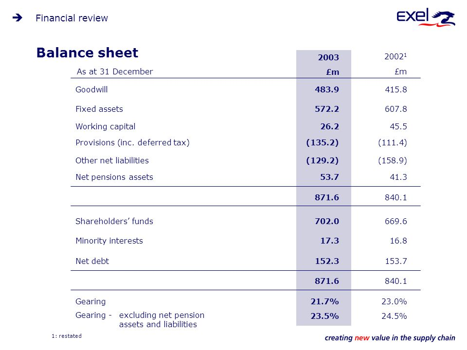 Balance sheet 871.6 152.3Net debt 17.3Minority interests (135.2)Provisions (inc.