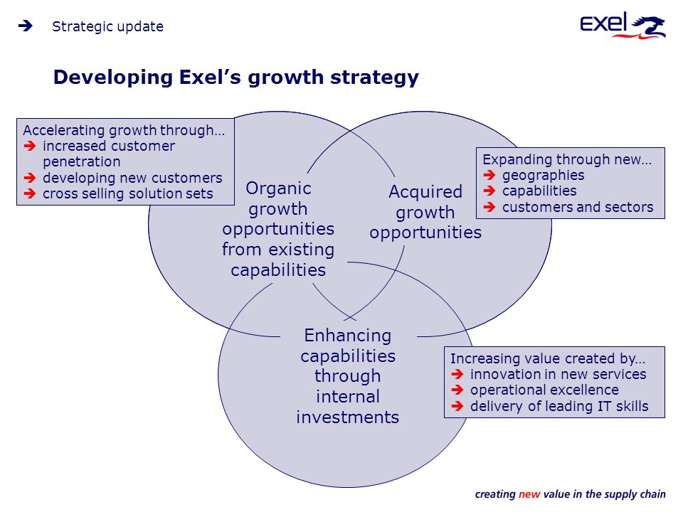 Developing Exels growth strategy Strategic update Organic growth opportunities from existing capabilities Acquired growth opportunities Enhancing capabilities through internal investments Increasing value created by… innovation in new services operational excellence delivery of leading IT skills Accelerating growth through… increased customer penetration developing new customers cross selling solution sets Expanding through new… geographies capabilities customers and sectors