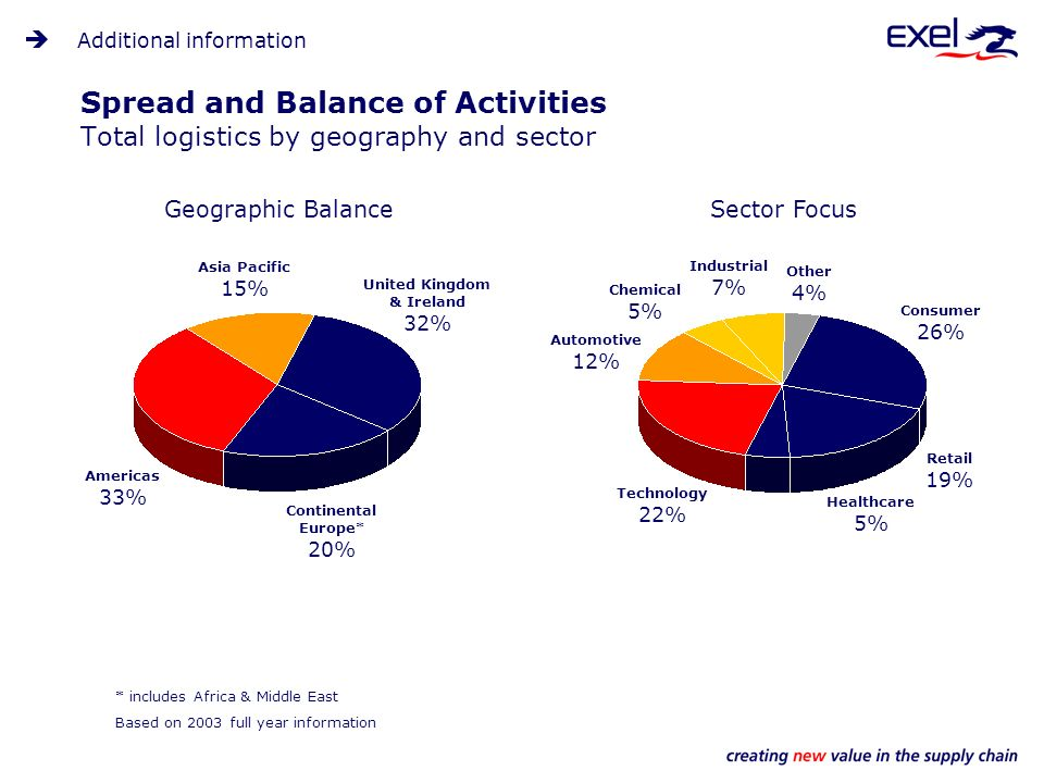 Spread and Balance of Activities Total logistics by geography and sector * includes Africa & Middle East Geographic BalanceSector Focus Other 4% Consumer 26% Retail 19% Healthcare 5% Technology 22% Chemical 5% Automotive 12% United Kingdom & Ireland 32% Asia Pacific 15% Americas 33% Continental Europe* 20% Industrial 7% Additional information Based on 2003 full year information