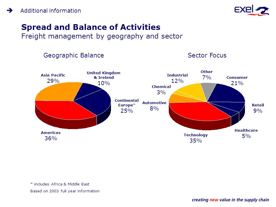 Spread and Balance of Activities Freight management by geography and sector * includes Africa & Middle East Geographic BalanceSector Focus Other 7% Consumer 21% Retail 9% Healthcare 5% Technology 35% Chemical 3% Automotive 8% United Kingdom & Ireland 10% Asia Pacific 29% Americas 36% Continental Europe* 25% Industrial 12% Additional information Based on 2003 full year information