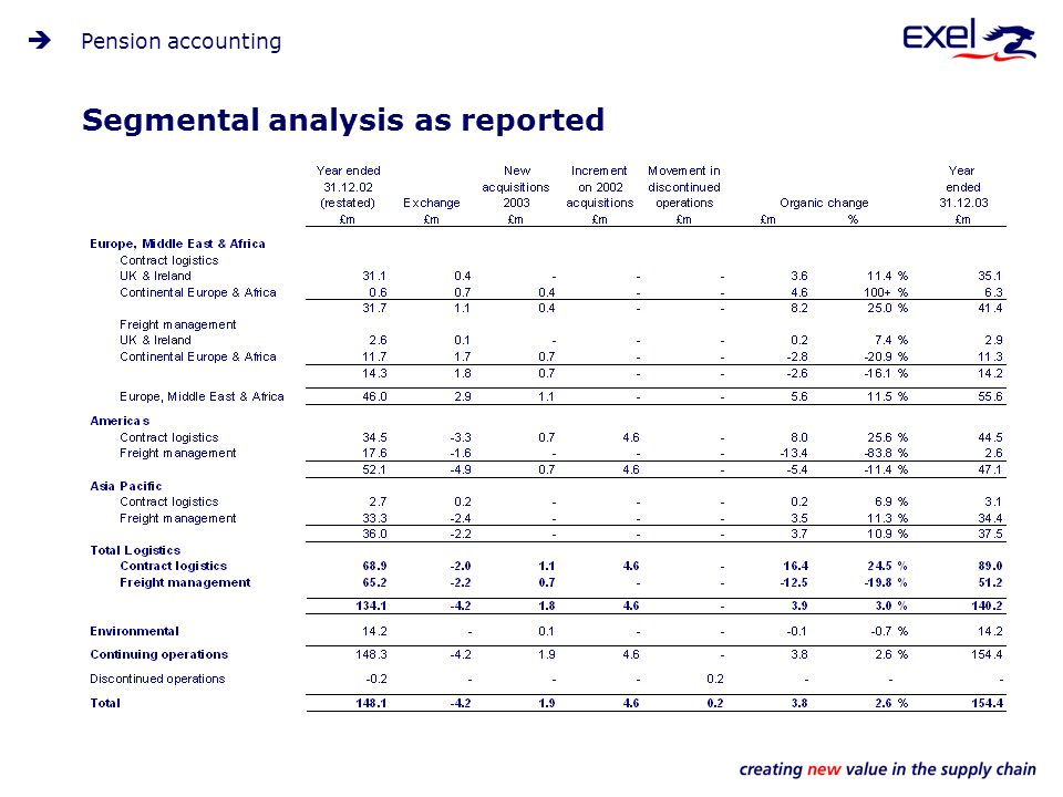 Segmental analysis as reported Pension accounting