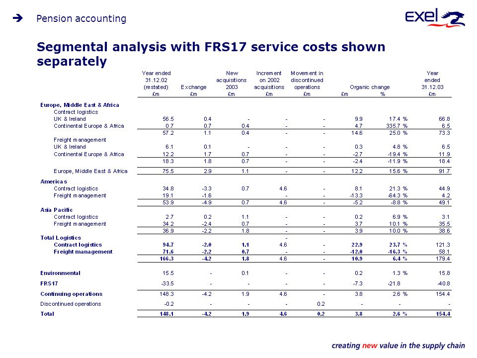 Segmental analysis with FRS17 service costs shown separately Pension accounting