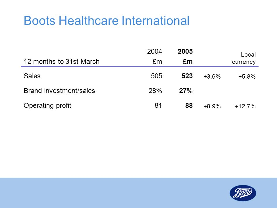 Boots Healthcare International 12 months to 31st March 2004 £m 2005 £m Local currency Sales505523 +3.6%+5.8% Brand investment/sales28%27% Operating profit8188 +8.9%+12.7%