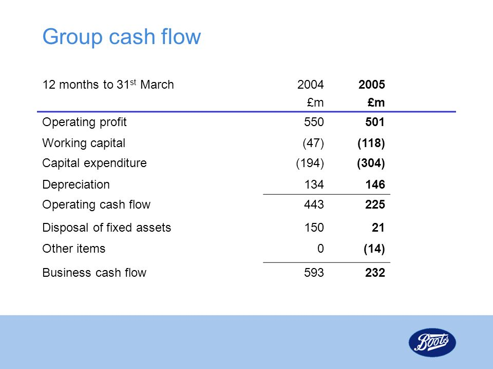 Group cash flow 12 months to 31 st March2004 £m 2005 £m Operating profit550501 Working capital(47)(118) Capital expenditure(194)(304) Depreciation134146 Operating cash flow443225 Disposal of fixed assets15021 Other items0(14) Business cash flow593232