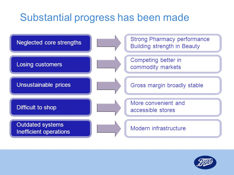 Substantial progress has been made Neglected core strengths Strong Pharmacy performance Building strength in Beauty Losing customers Competing better in commodity markets Gross margin broadly stable Difficult to shop More convenient and accessible stores Outdated systems Inefficient operations Modern infrastructure Unsustainable prices