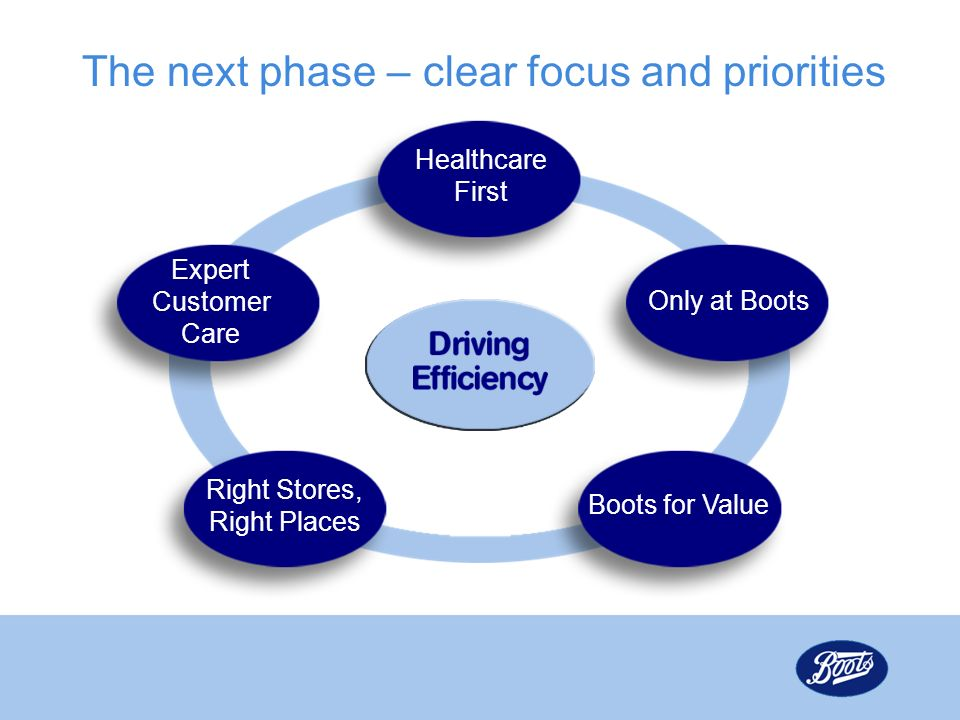The next phase – clear focus and priorities Expert Customer Care Right Stores, Right Places Boots for Value Only at Boots Healthcare First