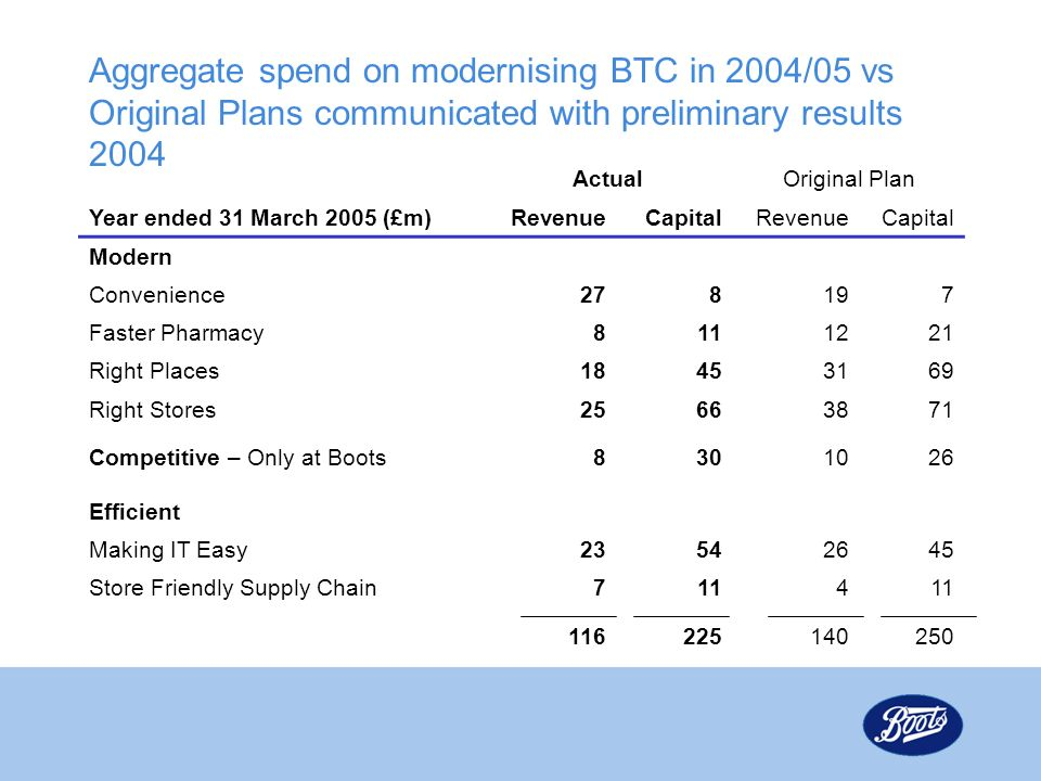 Aggregate spend on modernising BTC in 2004/05 vs Original Plans communicated with preliminary results 2004 ActualOriginal Plan Year ended 31 March 2005 (£m)RevenueCapitalRevenueCapital Modern Convenience278197 Faster Pharmacy8111221 Right Places18453169 Right Stores25663871 Competitive – Only at Boots8301026 Efficient Making IT Easy23542645 Store Friendly Supply Chain7114 116225140250