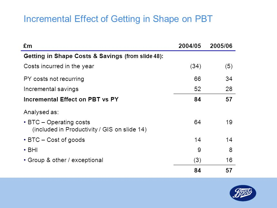 Incremental Effect of Getting in Shape on PBT £m2004/052005/06 Getting in Shape Costs & Savings (from slide 48): Costs incurred in the year(34)(5) PY costs not recurring6634 Incremental savings5228 Incremental Effect on PBT vs PY8457 Analysed as: BTC – Operating costs (included in Productivity / GIS on slide 14) 6419 BTC – Cost of goods14 BHI98 Group & other / exceptional(3)16 8457