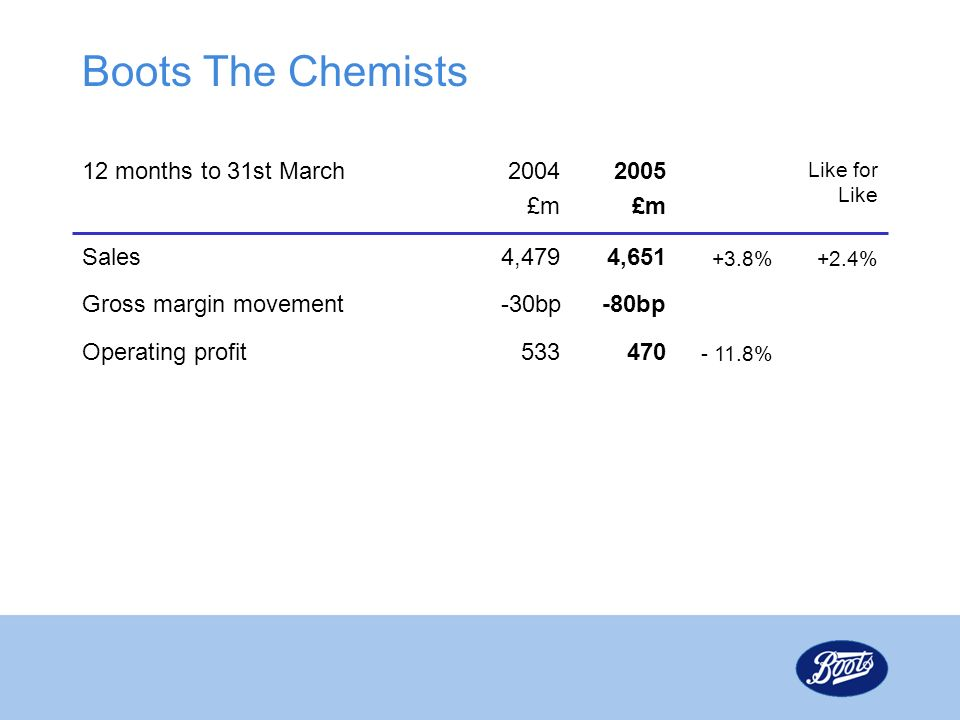 Boots The Chemists - 11.8% 470533Operating profit -80bpGross margin movement +2.4%+3.8% 4,6514,479Sales Like for Like 2005 £m 2004 £m 12 months to 31st March -30bp