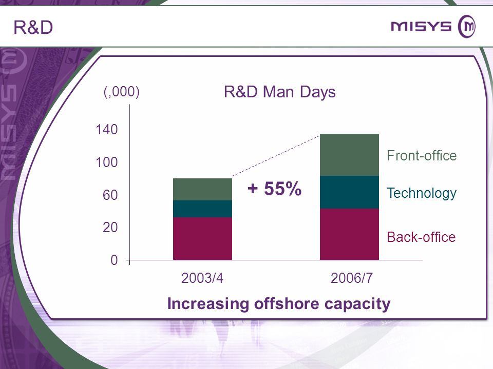 R&D Man Days Back-office Technology Front-office + 55% R&D 20 60 100 140 2003/42006/7 Increasing offshore capacity (,000) 0