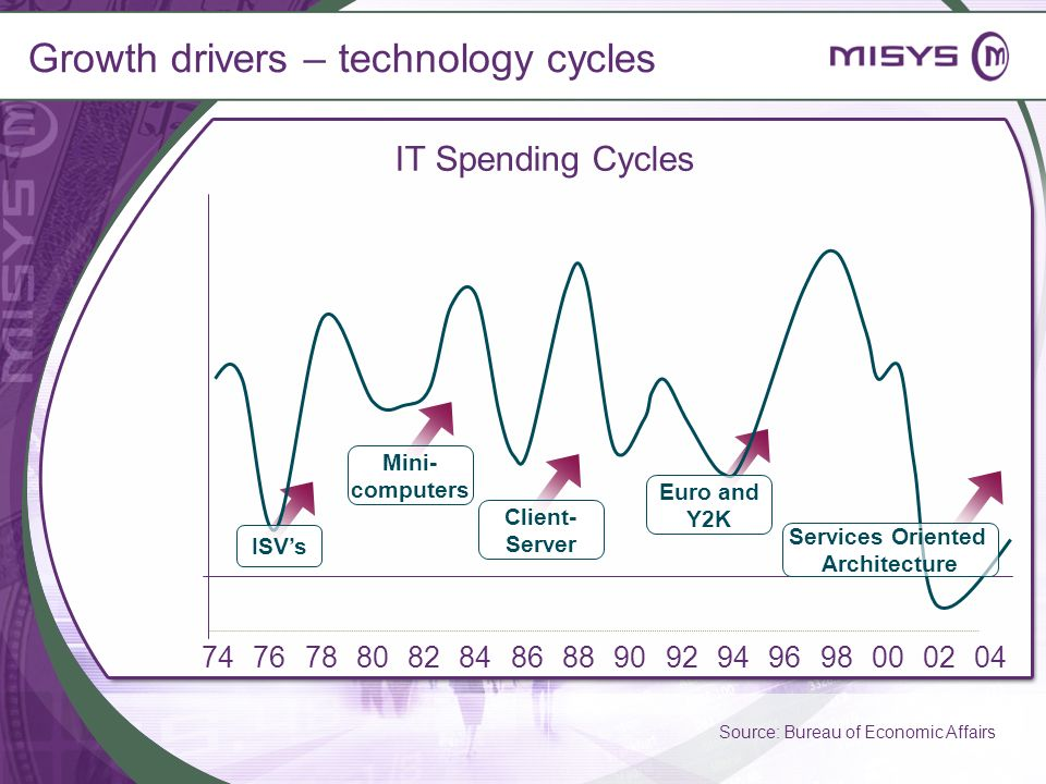 Growth drivers – technology cycles IT Spending Cycles 74767880828486889092949698000204 Source: Bureau of Economic Affairs ISVs Mini- computers Client-