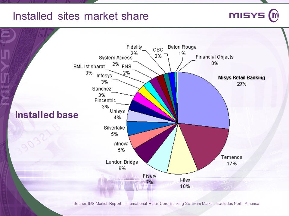 Installed sites market share Source: IBS Market Report – International Retail Core Banking Software Market. Excludes North America Installed base