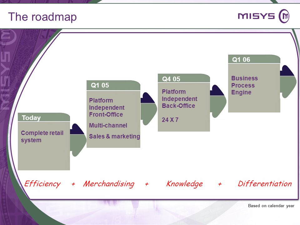 The roadmap Merchandising +DifferentiationEfficiency +Knowledge + Business Process Engine Q1 06 Complete retail system Today Platform Independent Fron