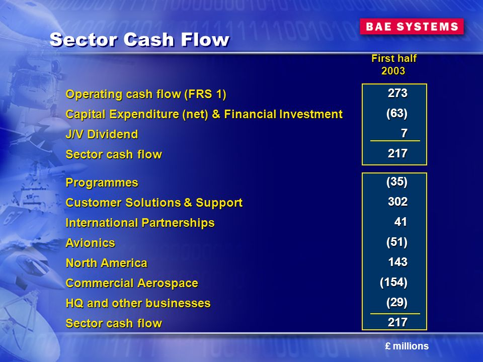 Sector Cash Flow Operating cash flow (FRS 1) Capital Expenditure (net) & Financial Investment J/V Dividend Sector cash flow Programmes Customer Solutions & Support International Partnerships Avionics North America Commercial Aerospace HQ and other businesses Sector cash flow 273(63)7217 (35) (35)30241(51)143(154)(29)217 First half 2003 £ millions
