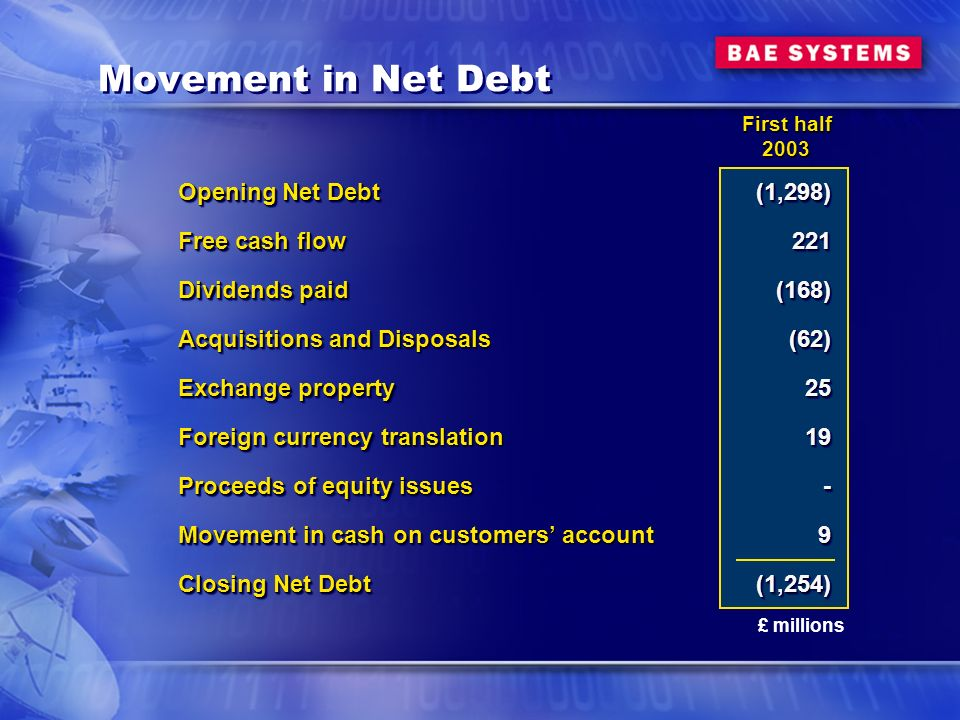Movement in Net Debt Opening Net Debt Free cash flow Dividends paid Acquisitions and Disposals Exchange property Foreign currency translation Proceeds of equity issues Movement in cash on customers account Closing Net Debt Opening Net Debt Free cash flow Dividends paid Acquisitions and Disposals Exchange property Foreign currency translation Proceeds of equity issues Movement in cash on customers account Closing Net Debt (1,298)221(168)(62)2519-9(1,254)(1,298)221(168)(62)2519-9(1,254) £ millions First half 2003