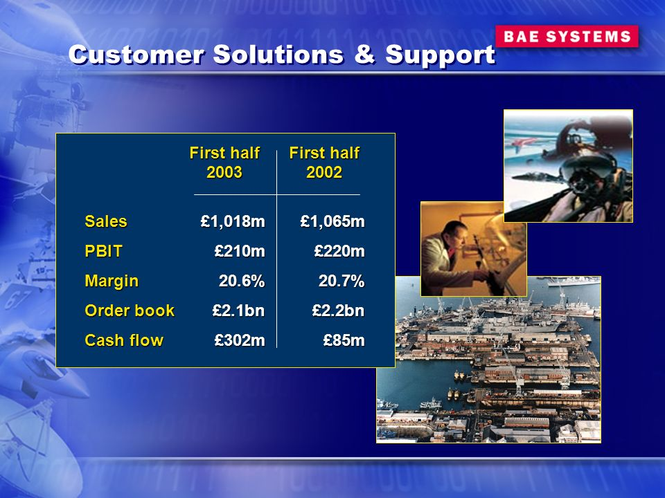 Customer Solutions & Support First half 2003£1,018m£210m20.6%£2.1bn£302m SalesPBITMargin Order book Cash flow First half 2002£1,065m£220m20.7%£2.2bn£85m
