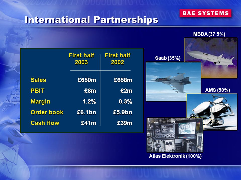 International Partnerships First half 2003£650m£8m1.2%£6.1bn£41m SalesPBITMargin Order book Cash flow First half 2002£658m£2m0.3%£5.9bn£39m MBDA (37.5%) Saab (35%) AMS (50%) Atlas Elektronik (100%)