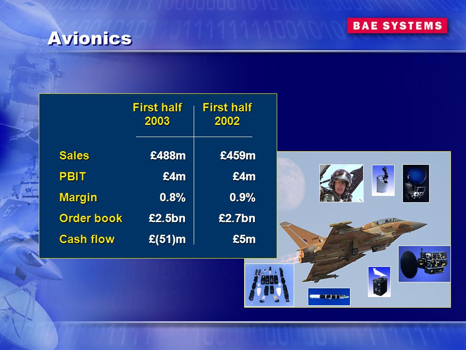Avionics First half 2003£488m£4m0.8%£2.5bn£(51)m SalesPBITMargin Order book Cash flow First half 2002£459m£4m0.9%£2.7bn£5m