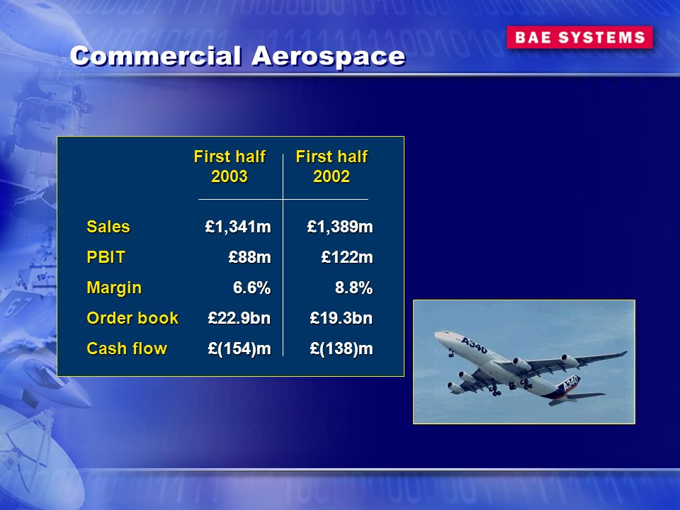 Commercial Aerospace First half 2003£1,341m£88m6.6%£22.9bn£(154)m SalesPBITMargin Order book Cash flow First half 2002£1,389m£122m8.8%£19.3bn£(138)m