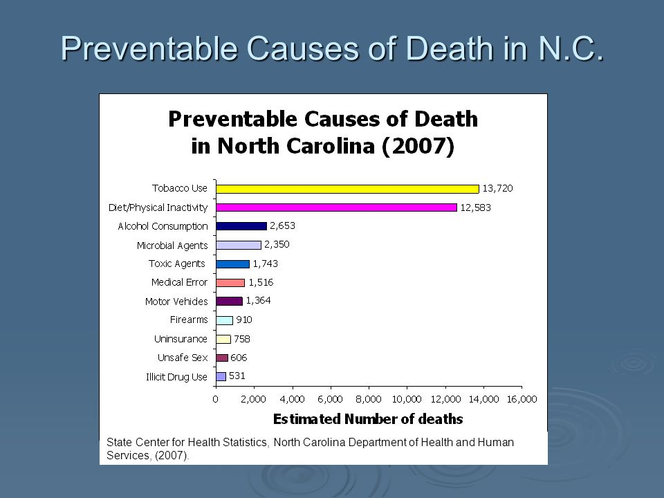 Preventable Causes of Death in N.C. State Center for Health Statistics, North Carolina Department of Health and Human Services, (2007).