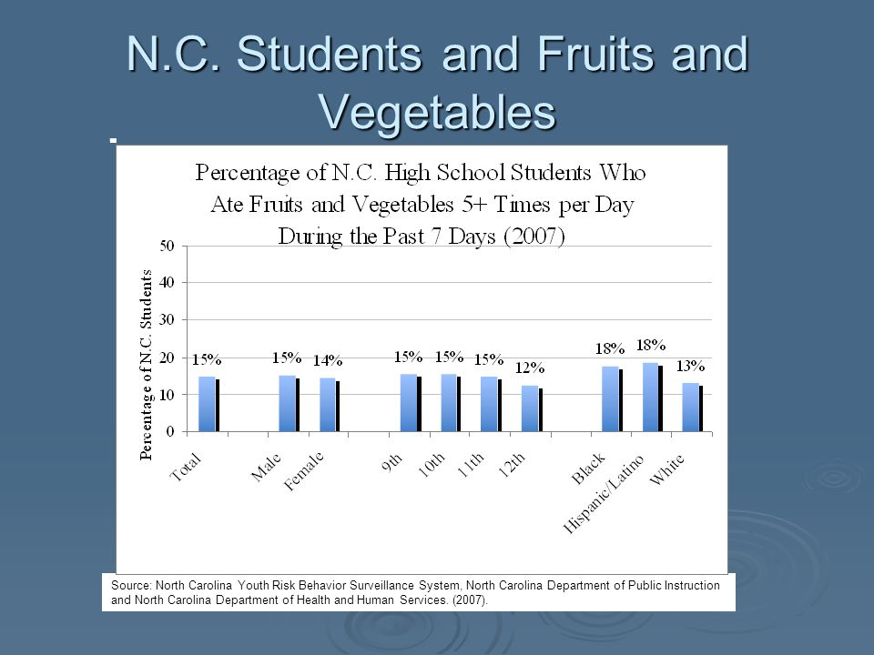 N.C. Students and Fruits and Vegetables Source: North Carolina Youth Risk Behavior Surveillance System, North Carolina Department of Public Instructio
