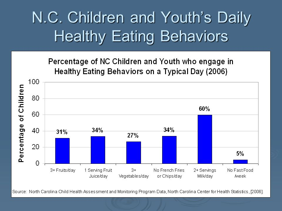 N.C. Children and Youths Daily Healthy Eating Behaviors