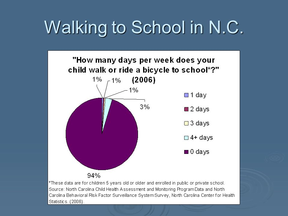 Walking to School in N.C.