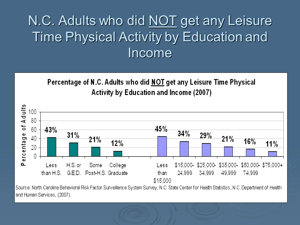 N.C. Adults who did NOT get any Leisure Time Physical Activity by Education and Income