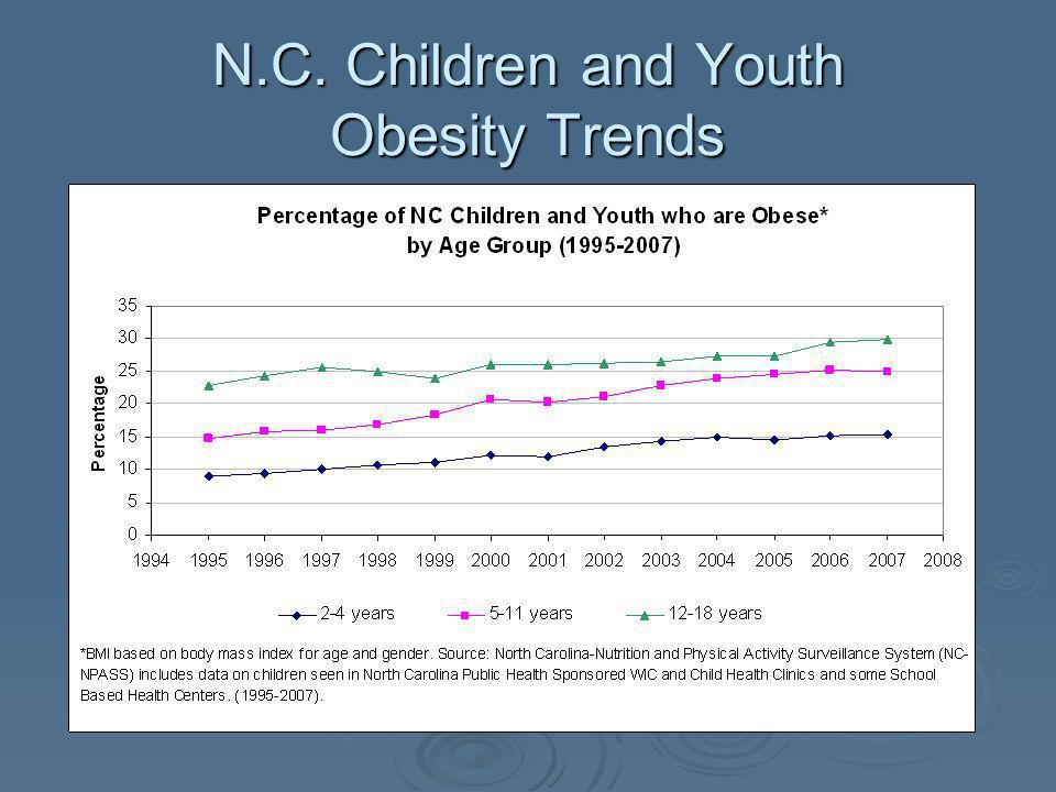 N.C. Children and Youth Obesity Trends