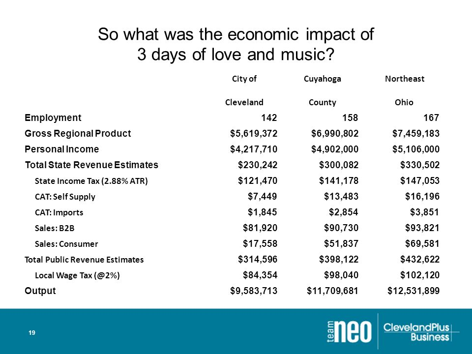 19 So what was the economic impact of 3 days of love and music.
