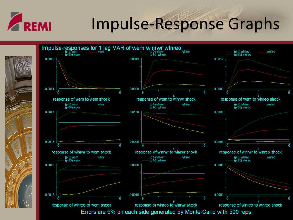 what does REMI say? sm Impulse-Response Graphs