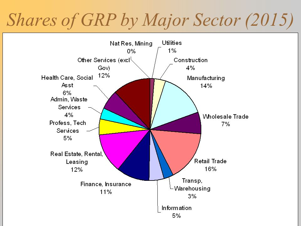 Shares of GRP by Major Sector (2015)