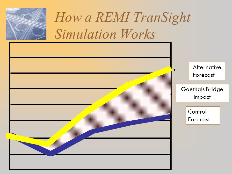 Goethals Bridge Impact How a REMI TranSight Simulation Works Control Forecast Alternative Forecast