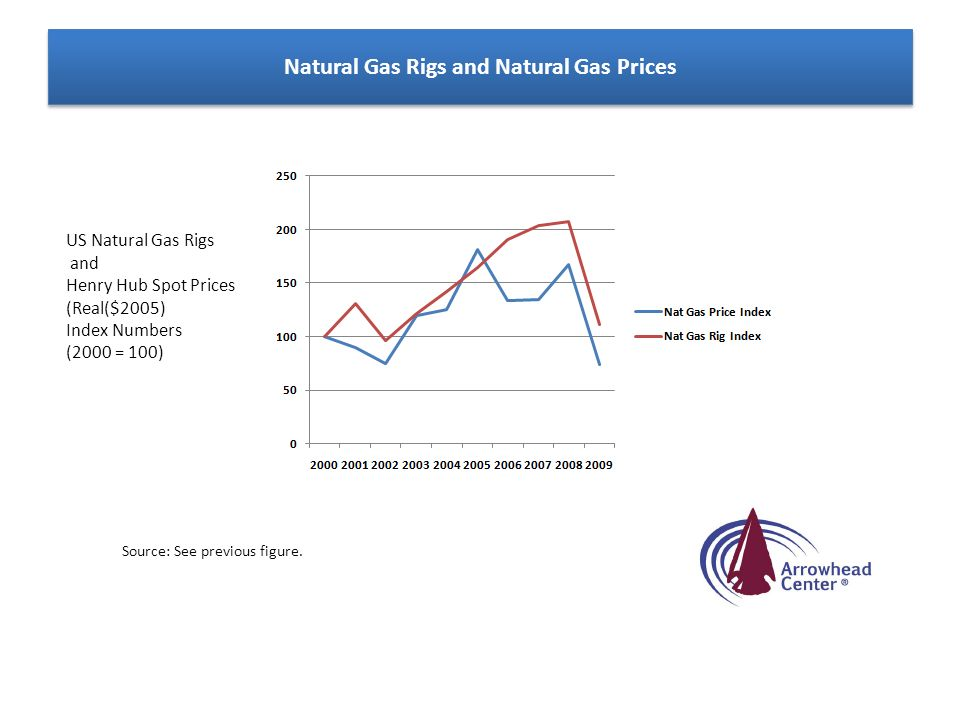 Natural Gas Rigs and Natural Gas Prices US Natural Gas Rigs and Henry Hub Spot Prices (Real($2005) Index Numbers (2000 = 100) Source: See previous fig