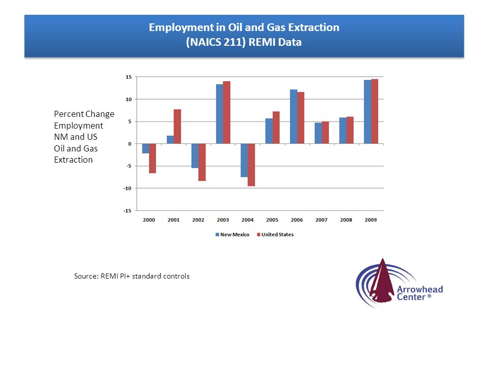 Employment in Oil and Gas Extraction (NAICS 211) REMI Data Source: REMI PI+ standard controls Percent Change Employment NM and US Oil and Gas Extracti
