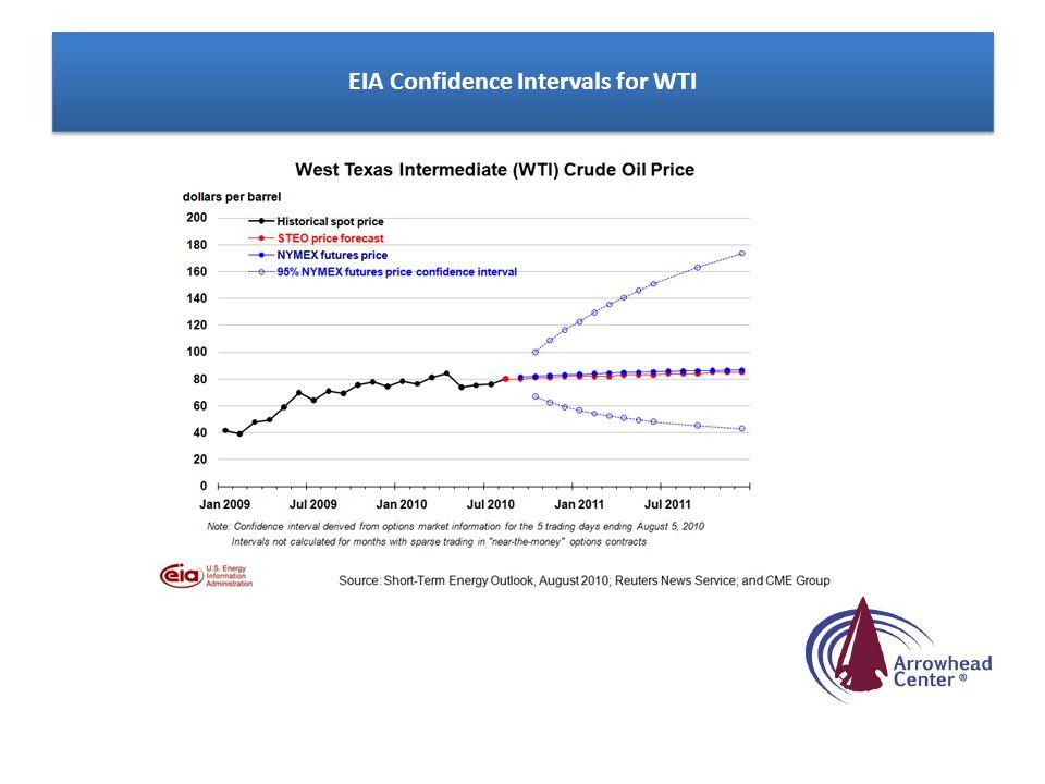 EIA Confidence Intervals for WTI