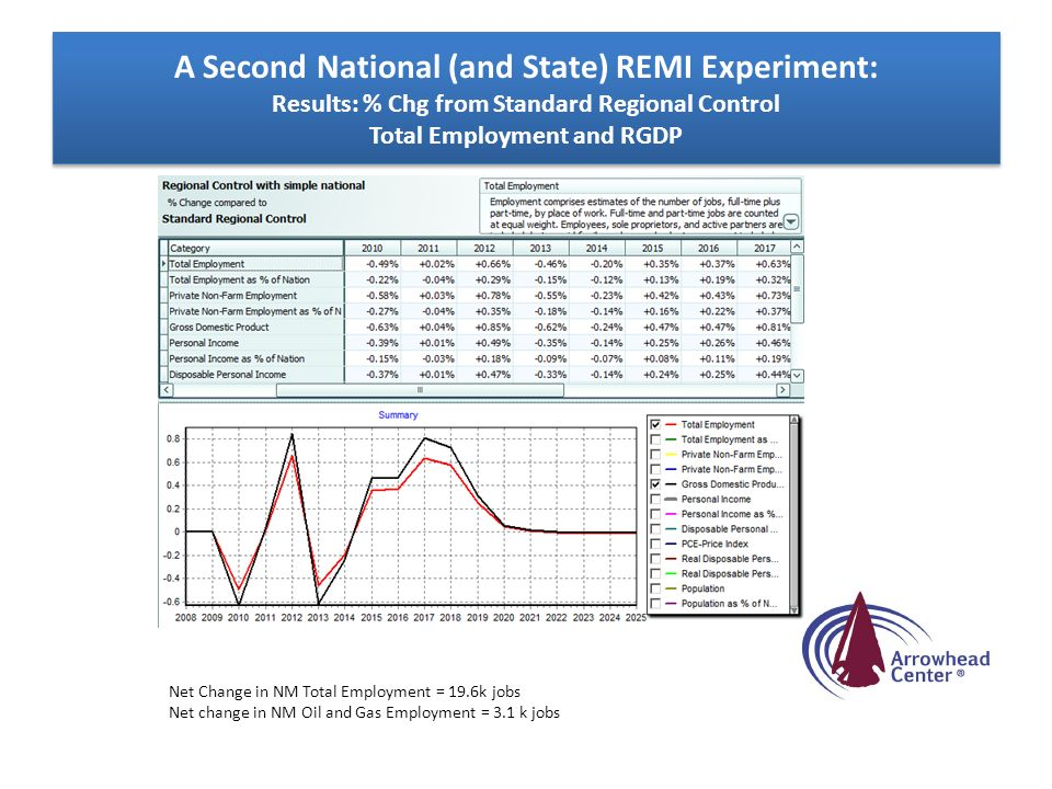 A Second National (and State) REMI Experiment: Results: % Chg from Standard Regional Control Total Employment and RGDP Net Change in NM Total Employme