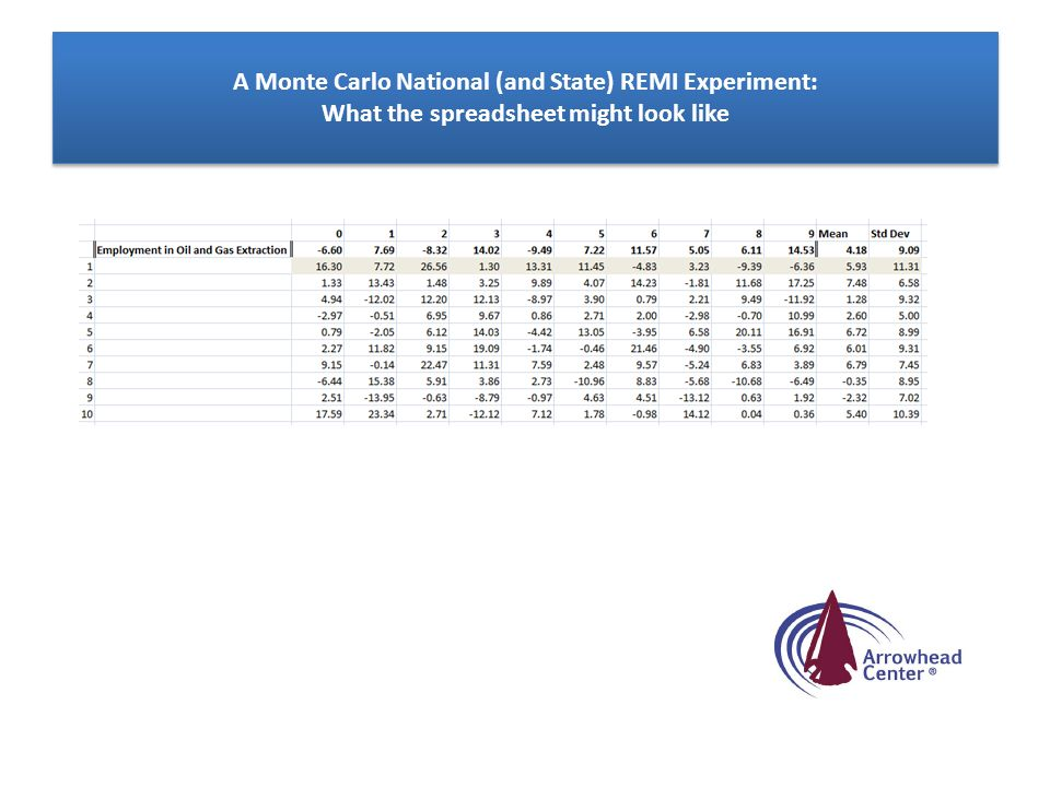 A Monte Carlo National (and State) REMI Experiment: What the spreadsheet might look like