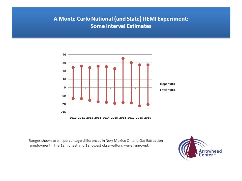 A Monte Carlo National (and State) REMI Experiment: Some Interval Estimates Ranges shown are in percentage differences in New Mexico Oil and Gas Extra