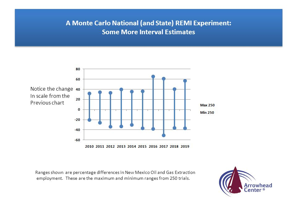 A Monte Carlo National (and State) REMI Experiment: Some More Interval Estimates Ranges shown are percentage differences in New Mexico Oil and Gas Ext